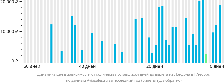 Динамика цен в зависимости от количества оставшихся дней до вылета из Лондона в Гётеборг