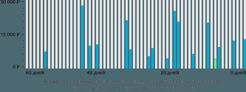 Динамика цен в зависимости от количества оставшихся дней до вылета из Лондона в Жирону