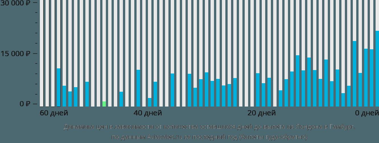 Динамика цен в зависимости от количества оставшихся дней до вылета из Лондона в Гамбург