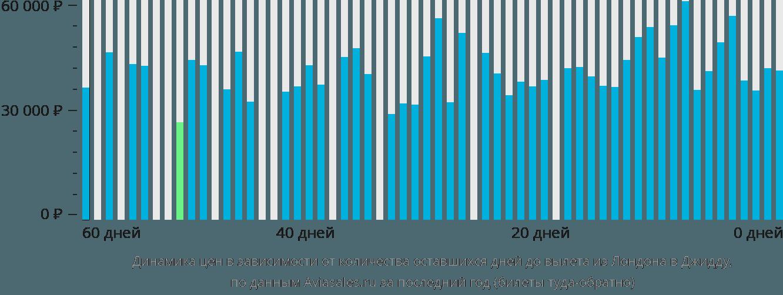 Динамика цен в зависимости от количества оставшихся дней до вылета из Лондона в Джидду