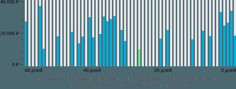 Динамика цен в зависимости от количества оставшихся дней до вылета из Лондона в Миконос