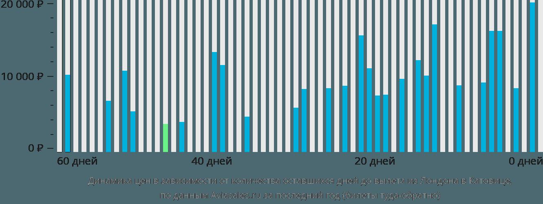 Динамика цен в зависимости от количества оставшихся дней до вылета из Лондона в Катовице