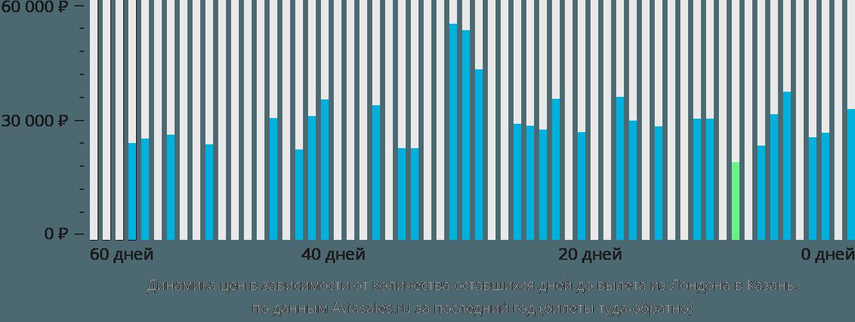 Динамика цен в зависимости от количества оставшихся дней до вылета из Лондона в Казань