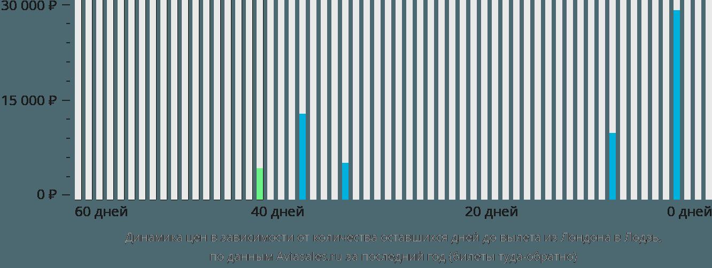 Динамика цен в зависимости от количества оставшихся дней до вылета из Лондона в Лодзь