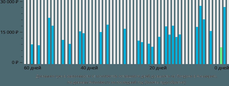 Динамика цен в зависимости от количества оставшихся дней до вылета из Лондона в Альмерию