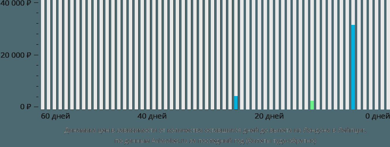 Динамика цен в зависимости от количества оставшихся дней до вылета из Лондона в Лейпциг