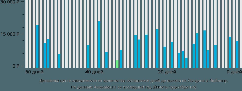 Динамика цен в зависимости от количества оставшихся дней до вылета из Лондона в Любляну