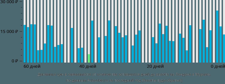 Динамика цен в зависимости от количества оставшихся дней до вылета из Лондона в Мурсию