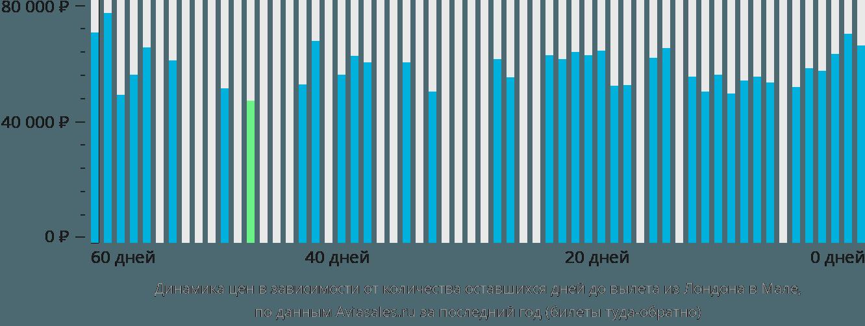 Динамика цен в зависимости от количества оставшихся дней до вылета из Лондона в Мале