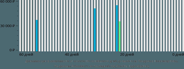 Динамика цен в зависимости от количества оставшихся дней до вылета из Лондона в Нижневартовск