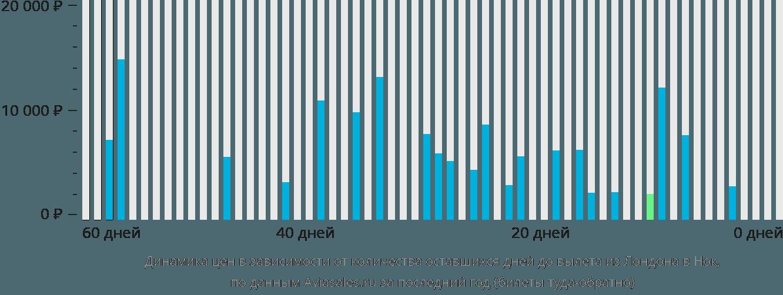 Динамика цен в зависимости от количества оставшихся дней до вылета из Лондона в Нок