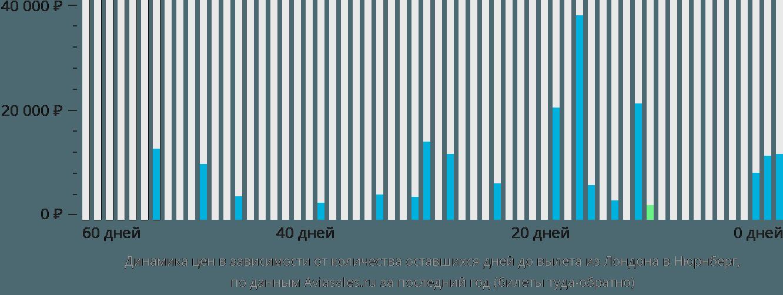 Динамика цен в зависимости от количества оставшихся дней до вылета из Лондона в Нюрнберг