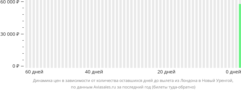 Динамика цен в зависимости от количества оставшихся дней до вылета из Лондона в Новый Уренгой