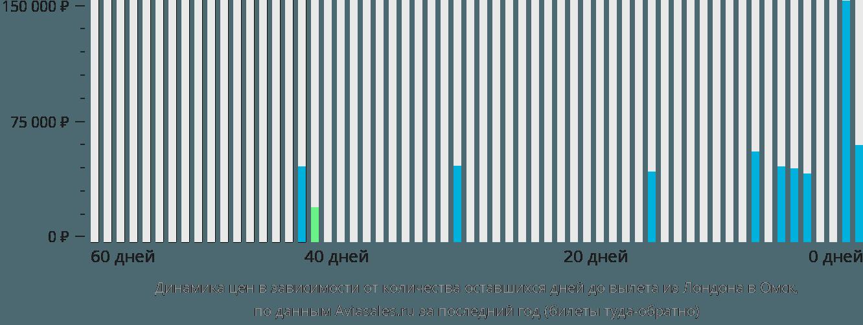 Динамика цен в зависимости от количества оставшихся дней до вылета из Лондона в Омск