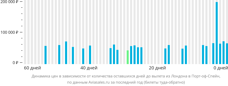 Динамика цен в зависимости от количества оставшихся дней до вылета из Лондона в Порт-оф-Спейн