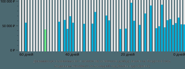 Динамика цен в зависимости от количества оставшихся дней до вылета из Лондона в Сеул