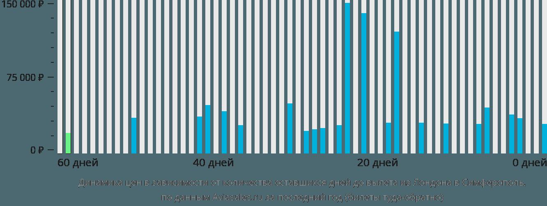 Динамика цен в зависимости от количества оставшихся дней до вылета из Лондона в Симферополь