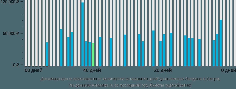Динамика цен в зависимости от количества оставшихся дней до вылета из Лондона в Кастри