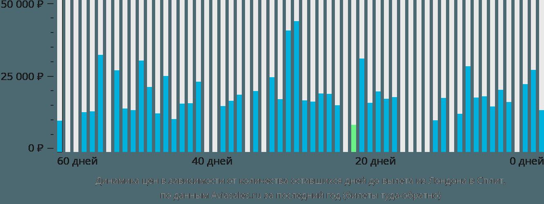 Динамика цен в зависимости от количества оставшихся дней до вылета из Лондона в Сплит