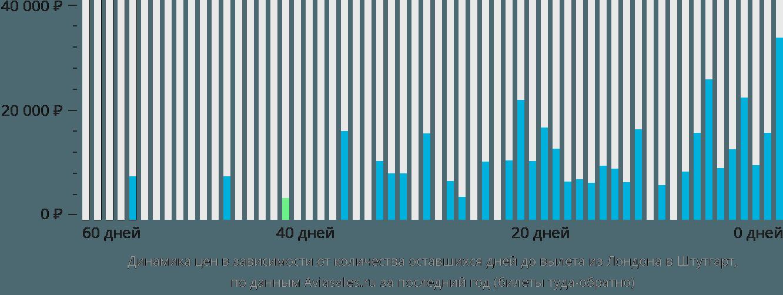 Динамика цен в зависимости от количества оставшихся дней до вылета из Лондона в Штутгарт