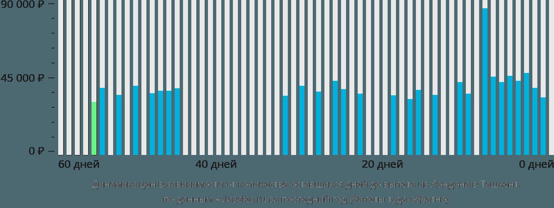 Динамика цен в зависимости от количества оставшихся дней до вылета из Лондона в Ташкент