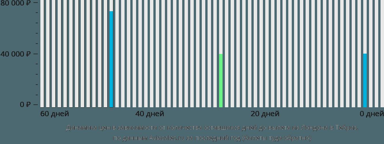 Динамика цен в зависимости от количества оставшихся дней до вылета из Лондона в Тебриз