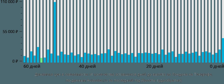 Динамика цен в зависимости от количества оставшихся дней до вылета из Лондона на Тенерифе
