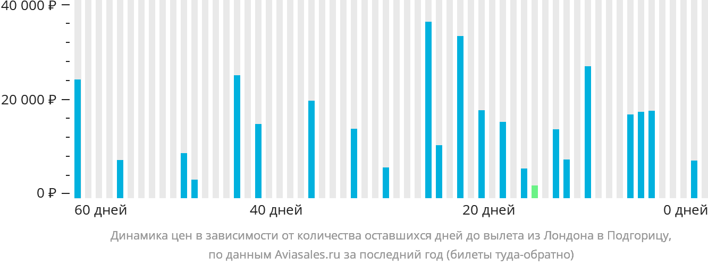 Динамика цен в зависимости от количества оставшихся дней до вылета из Лондона в Подгорицу