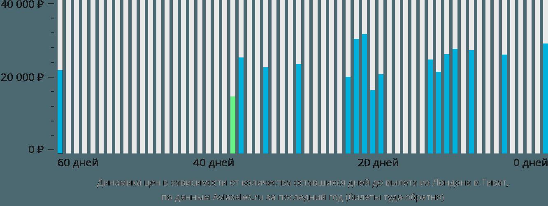 Динамика цен в зависимости от количества оставшихся дней до вылета из Лондона в Тиват