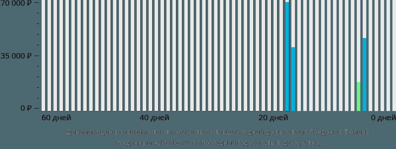 Динамика цен в зависимости от количества оставшихся дней до вылета из Лондона в Тюмень