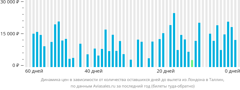 Динамика цен в зависимости от количества оставшихся дней до вылета из Лондона в Таллин