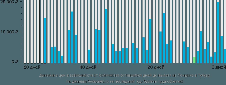 Динамика цен в зависимости от количества оставшихся дней до вылета из Лондона в Тулузу