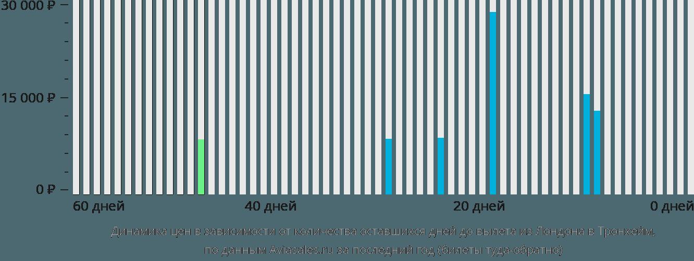 Динамика цен в зависимости от количества оставшихся дней до вылета из Лондона в Тронхейм