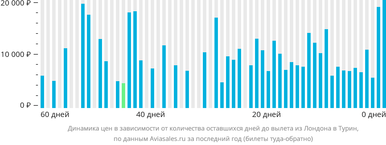 Динамика цен в зависимости от количества оставшихся дней до вылета из Лондона в Турин