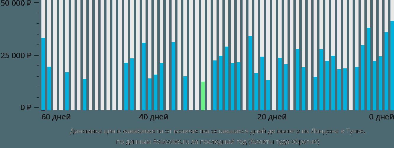Динамика цен в зависимости от количества оставшихся дней до вылета из Лондона в Тунис