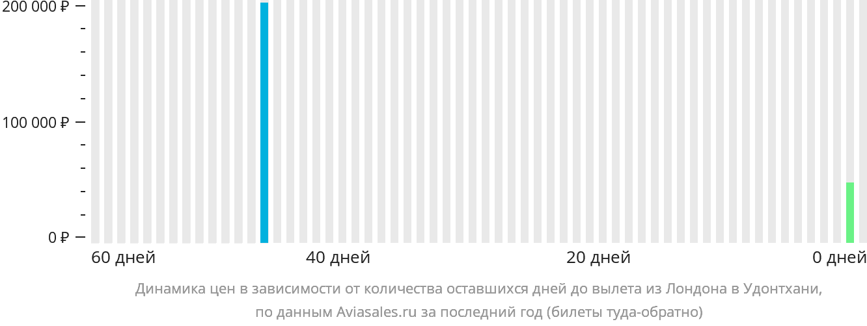 Динамика цен в зависимости от количества оставшихся дней до вылета из Лондона в Удонтхани