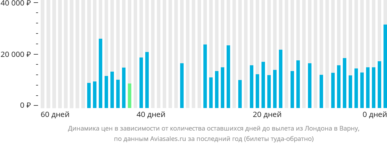Динамика цен в зависимости от количества оставшихся дней до вылета из Лондона в Варну