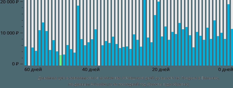 Динамика цен в зависимости от количества оставшихся дней до вылета из Лондона в Вильнюс