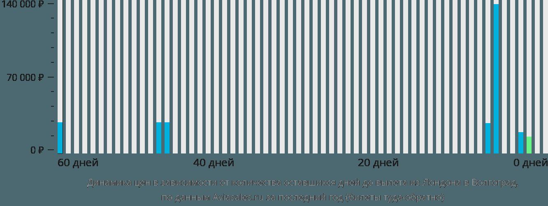 Динамика цен в зависимости от количества оставшихся дней до вылета из Лондона в Волгоград