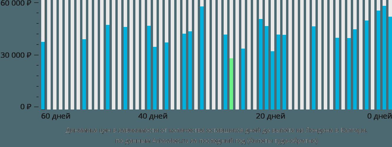 Динамика цен в зависимости от количества оставшихся дней до вылета из Лондона в Калгари
