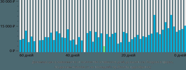 Динамика цен в зависимости от количества оставшихся дней до вылета из Лондона в Цюрих