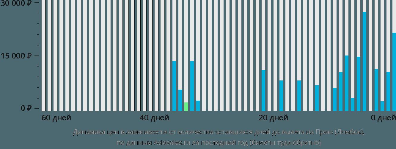 Динамика цен в зависимости от количества оставшихся дней до вылета из Ломбока
