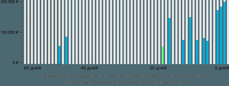 Динамика цен в зависимости от количества оставшихся дней до вылета из Лагоса в Россию