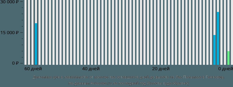 Динамика цен в зависимости от количества оставшихся дней до вылета из Лас-Пальмаса в Ганновер
