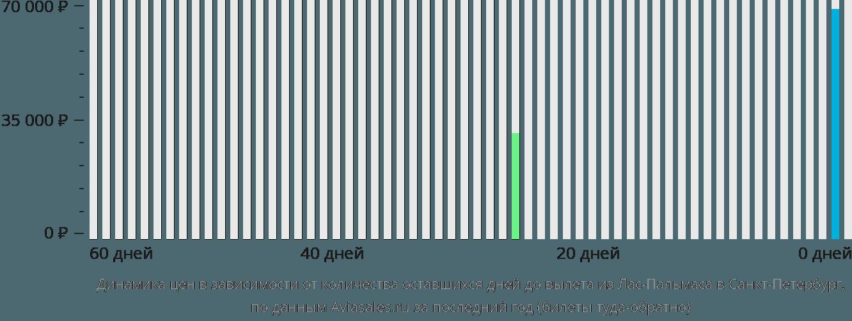 Динамика цен в зависимости от количества оставшихся дней до вылета из Лас-Пальмаса в Санкт-Петербург