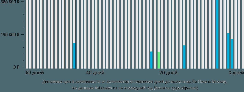 Динамика цен в зависимости от количества оставшихся дней до вылета из Ла-Паса в Москву