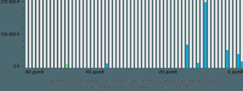 Динамика цен в зависимости от количества оставшихся дней до вылета из Линчёпинга