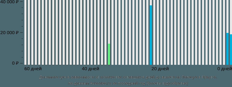 Динамика цен в зависимости от количества оставшихся дней до вылета из Липецка в Иркутск