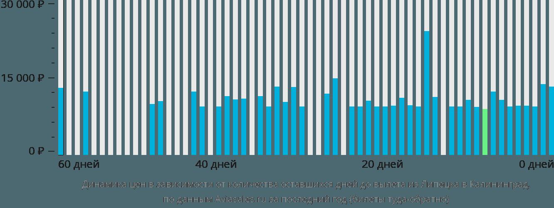 Динамика цен в зависимости от количества оставшихся дней до вылета из Липецка в Калининград