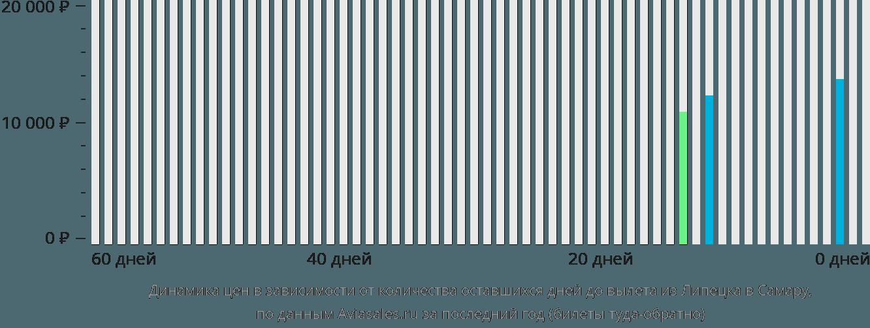 Динамика цен в зависимости от количества оставшихся дней до вылета из Липецка в Самару